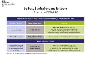 Le Pass Sanitaire dans le sport A partir du 21/07/2021